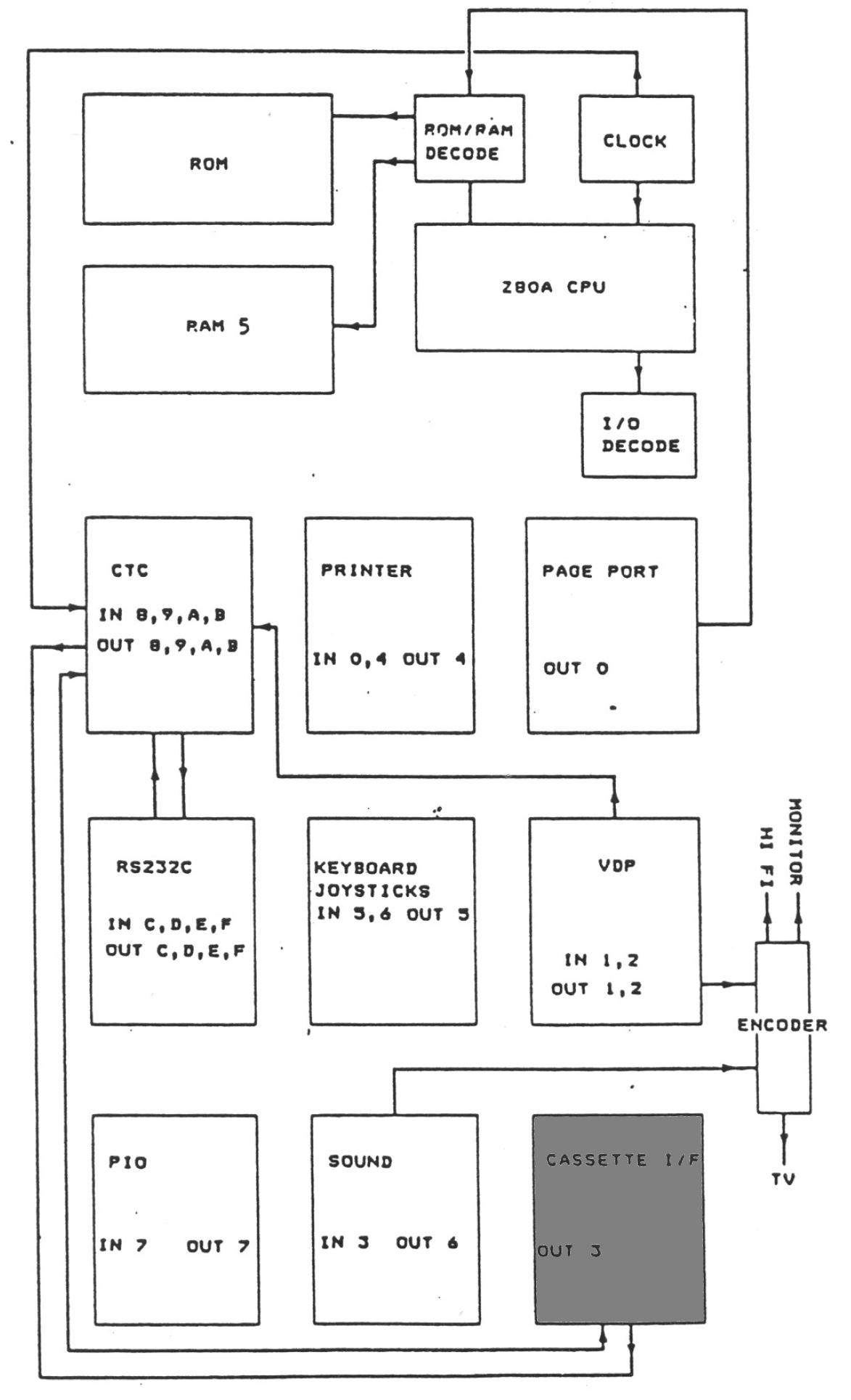 memotech mtx 512  o port allocation